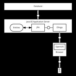 Java EE - Olingo - OpenUI5